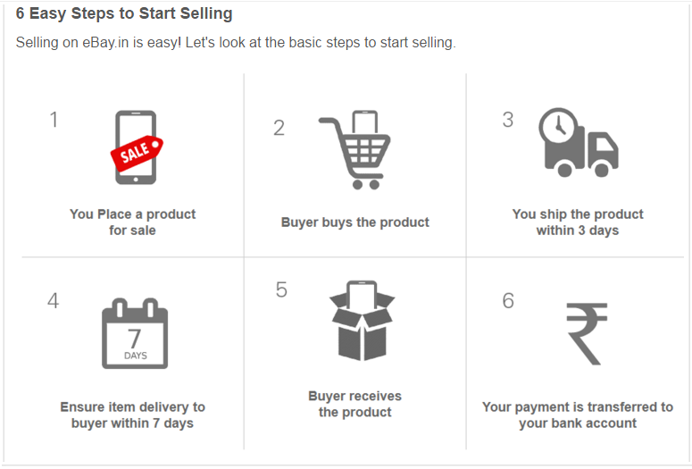 ebay selling steps