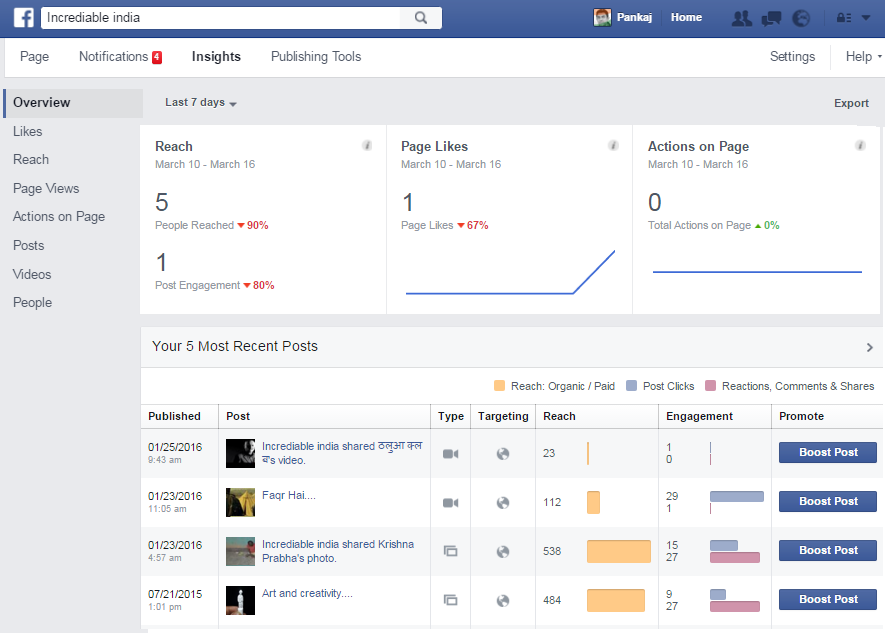fb-page-insights-analysis
