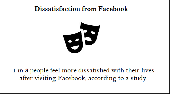 facebook fact about dissatisfaction