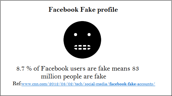 facebook fact about fake profile