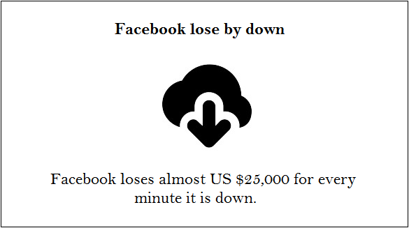 facebook lose by down