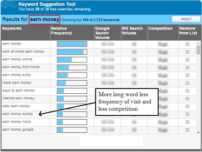 wordtracker-keyword-searching