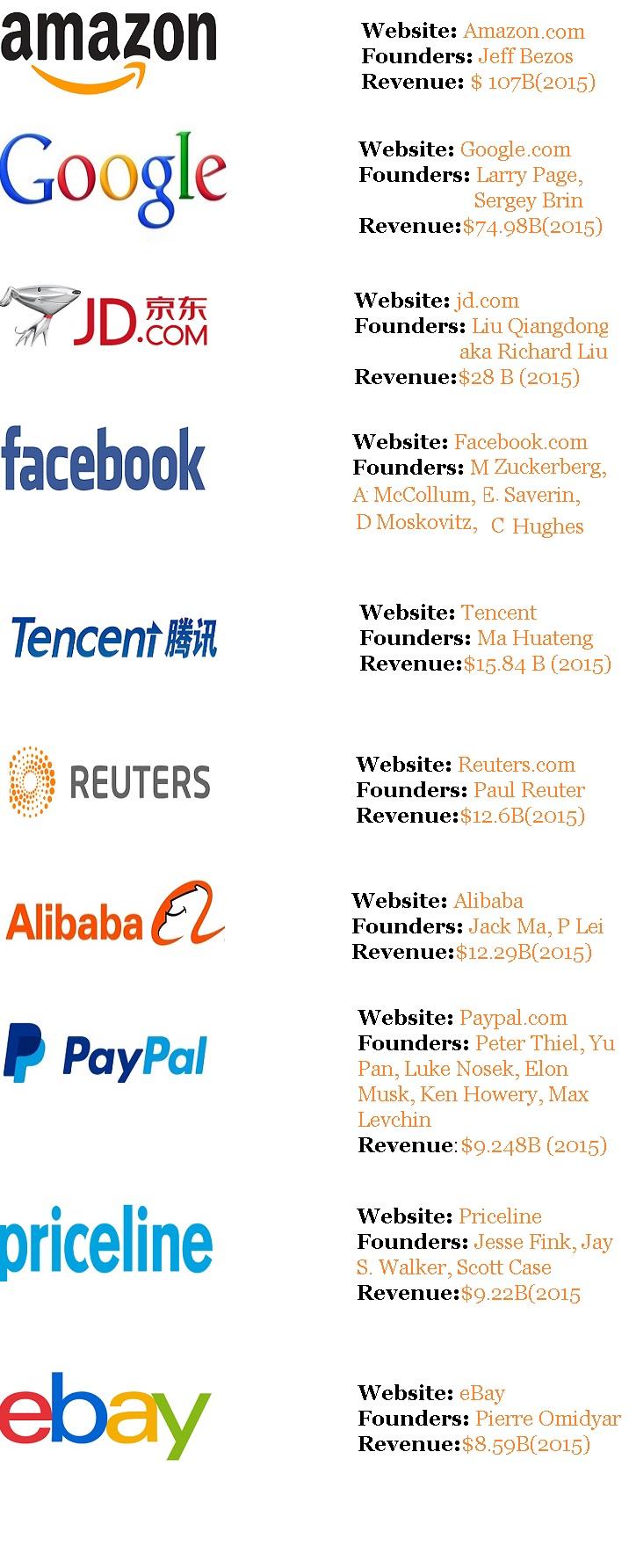 top-earning-website